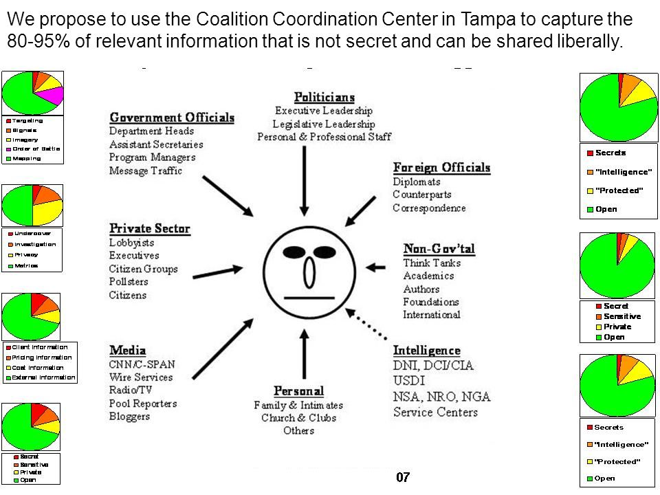 We propose to use the Coalition Coordination Center in Tampa to capture the 80-95% of relevant information that is not secret and can be shared liberally.