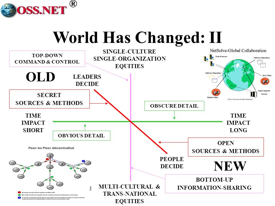 ® TIME IMPACT SHORT TIME IMPACT LONG MULTI-CULTURAL & TRANS-NATIONAL EQUITIES SINGLE-CULTURE SINGLE-ORGANIZATION EQUITIES LEADERS DECIDE PEOPLE DECIDE TOP-DOWN COMMAND & CONTROL SECRET SOURCES & METHODS BOTTOM-UP INFORMATION-SHARING OPEN SOURCES & METHODS OBVIOUS DETAIL OBSCURE DETAIL OLD NEW World Has Changed: II