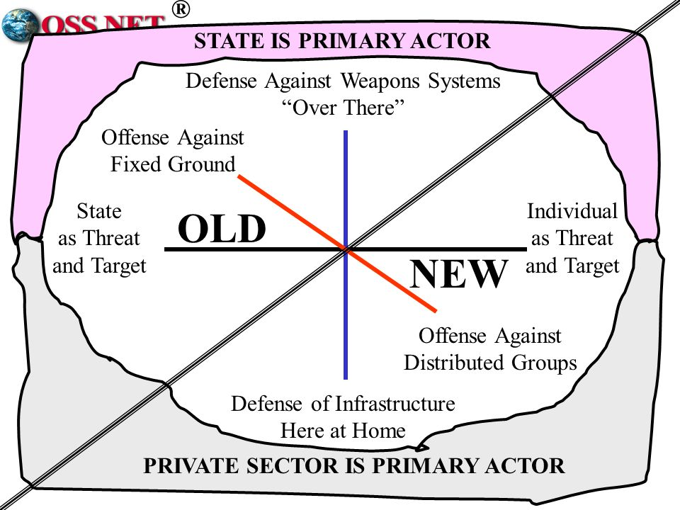 ® Individual as Threat and Target State as Threat and Target Defense Against Weapons Systems Over There Defense of Infrastructure Here at Home Offense Against Fixed Ground Offense Against Distributed Groups OLD NEW PRIVATE SECTOR IS PRIMARY ACTOR STATE IS PRIMARY ACTOR