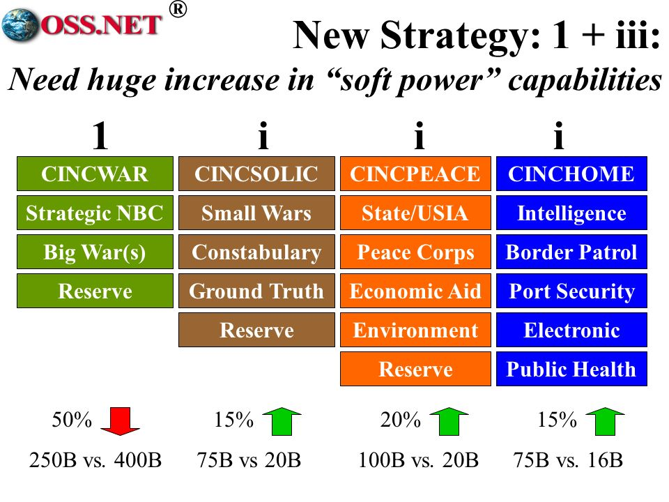 ® New Strategy: 1 + iii: Need huge increase in soft power capabilities 50% 15% 20% 15% 250B vs. 400B 75B vs 20B 100B vs. 20B 75B vs. 16B CINCWARCINCSO