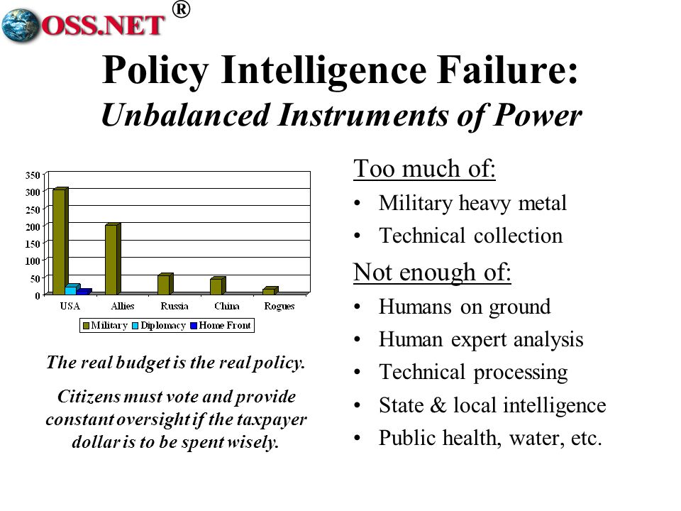 ® Policy Intelligence Failure: Unbalanced Instruments of Power Too much of: Military heavy metal Technical collection Not enough of: Humans on ground