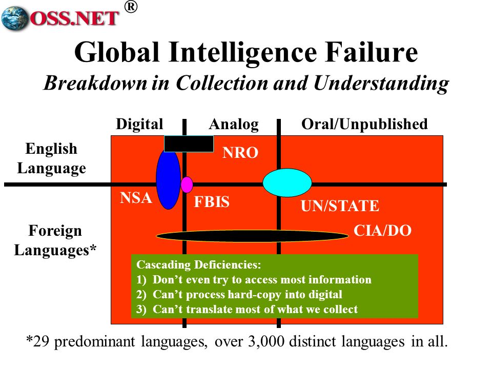 ® DigitalAnalogOral/Unpublished English Language Foreign Languages* *29 predominant languages, over 3,000 distinct languages in all. NSA FBIS UN/STATE