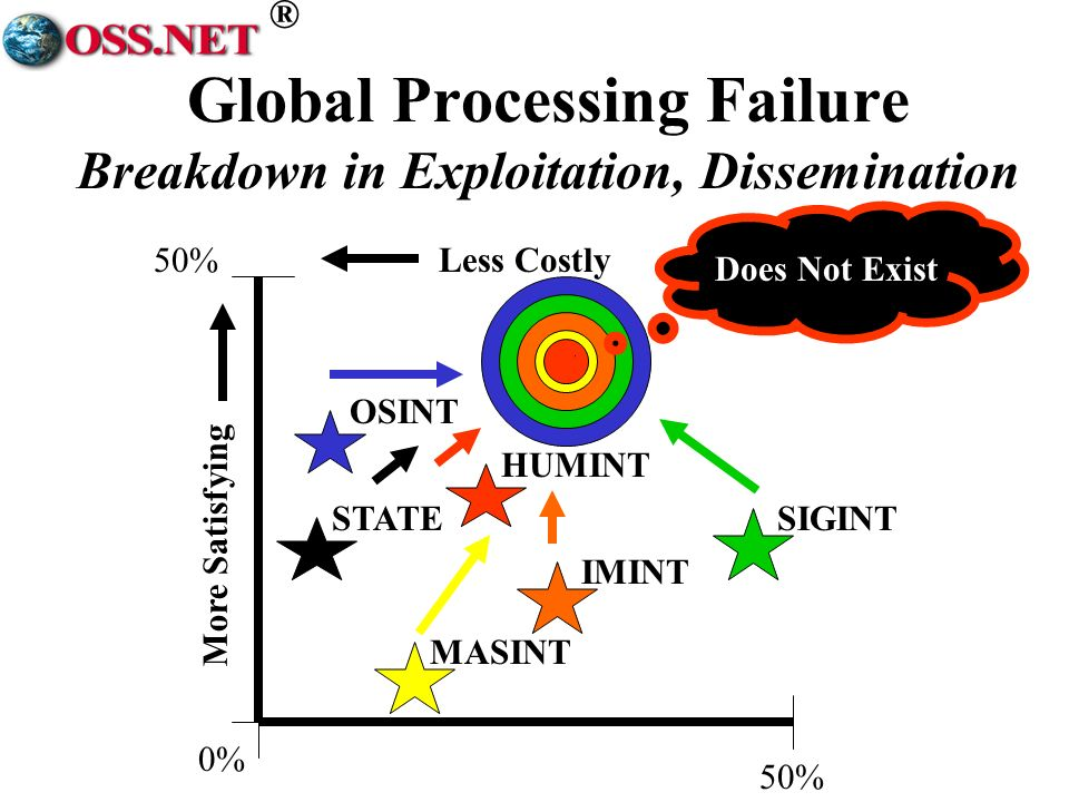 ® 50%Less Costly More Satisfying SIGINT OSINT 0% 50% HUMINT IMINT MASINT STATE Does Not Exist Global Processing Failure Breakdown in Exploitation, Dissemination