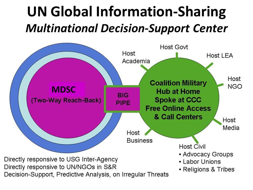 UN Field Element UN Global Information-Sharing Multinational Decision-Support Center MDSC