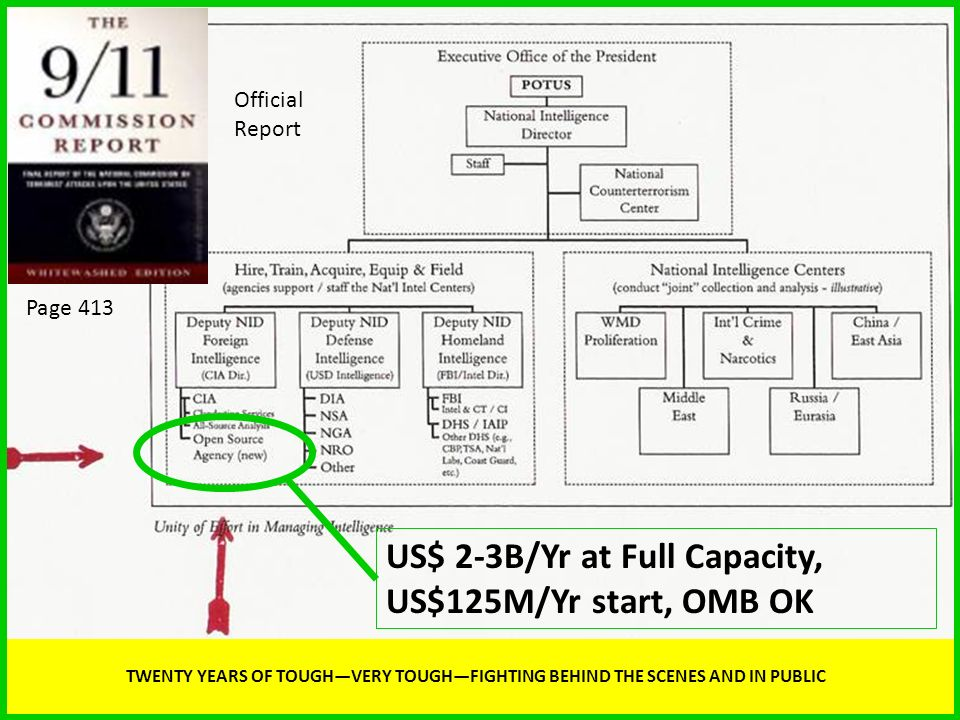 TWENTY YEARS OF TOUGHVERY TOUGHFIGHTING BEHIND THE SCENES AND IN PUBLIC US$ 2-3B/Yr at Full Capacity, US$125M/Yr start, OMB OK Page 413 Official Repor