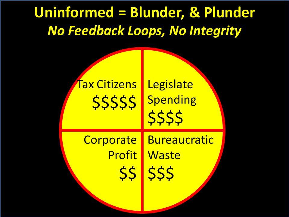 Uninformed = Blunder, & Plunder No Feedback Loops, No Integrity Tax Citizens $$$$$ Legislate Spending $$$$ Corporate Profit $$ Bureaucratic Waste $$$