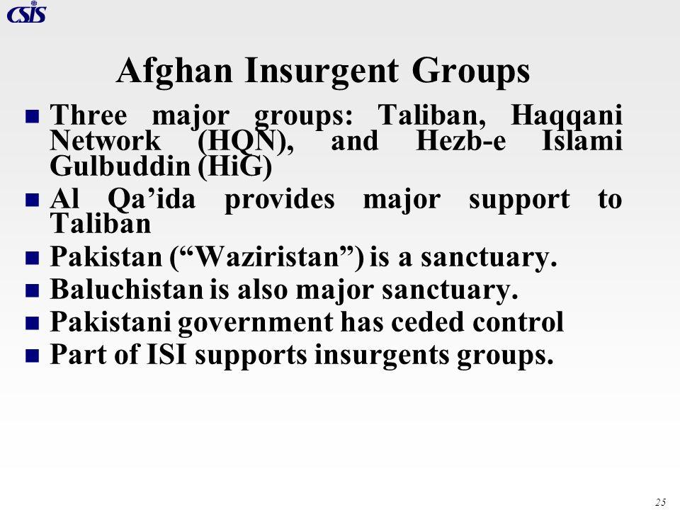 25 Afghan Insurgent Groups Three major groups: Taliban, Haqqani Network (HQN), and Hezb-e Islami Gulbuddin (HiG) Al Qaida provides major support to Ta
