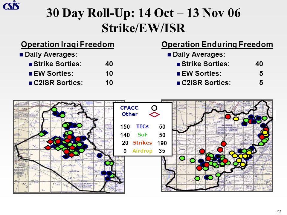 52 Operation Iraqi FreedomOperation Enduring Freedom 30 Day Roll-Up: 14 Oct – 13 Nov 06 Strike/EW/ISR CFACC Other TICs SoF Strikes Airdrop 150 50 140
