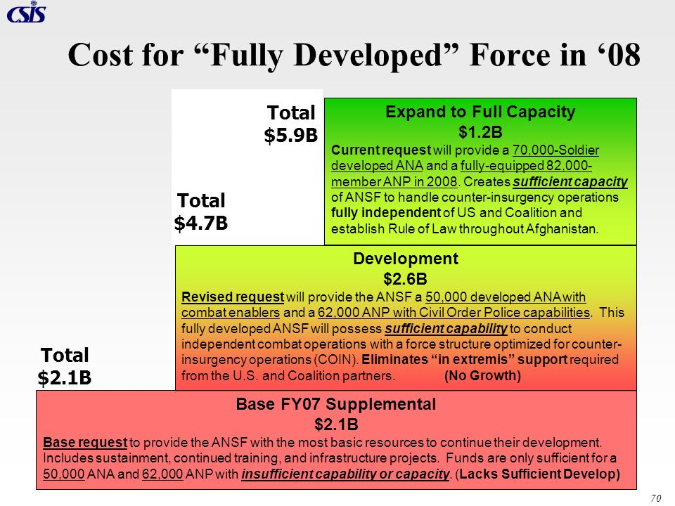 70 Expand to Full Capacity $1.2B Current request will provide a 70,000-Soldier developed ANA and a fully-equipped 82,000- member ANP in 2008. Creates