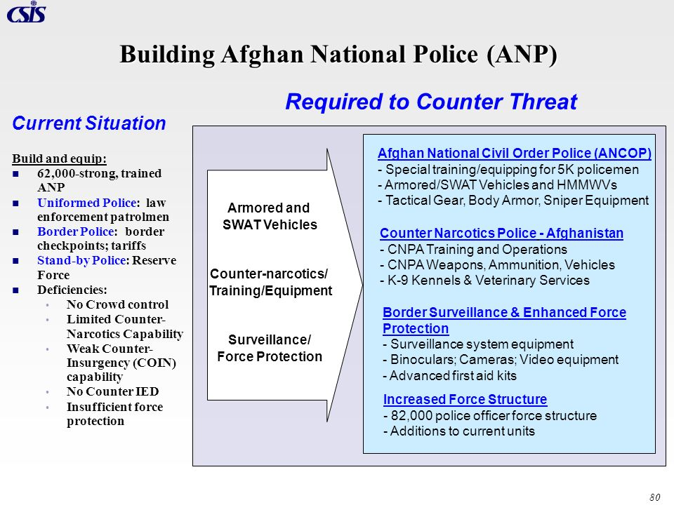 80 Building Afghan National Police (ANP) Afghan National Civil Order Police (ANCOP) - Special training/equipping for 5K policemen - Armored/SWAT Vehic