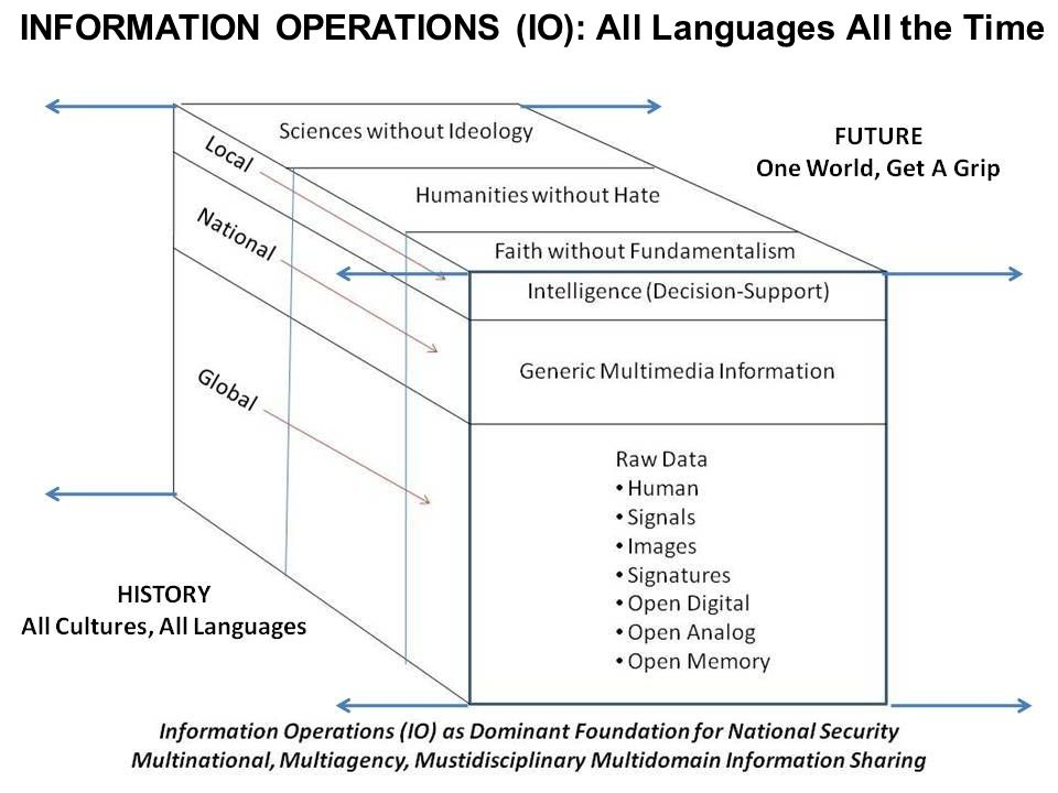 INFORMATION OPERATIONS (IO): All Languages All the Time