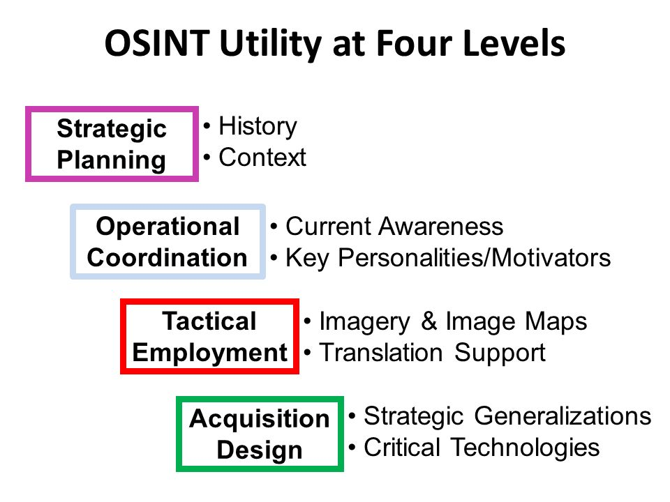 OSINT Utility at Four Levels Strategic Planning History Context Operational Coordination Current Awareness Key Personalities/Motivators Tactical Emplo