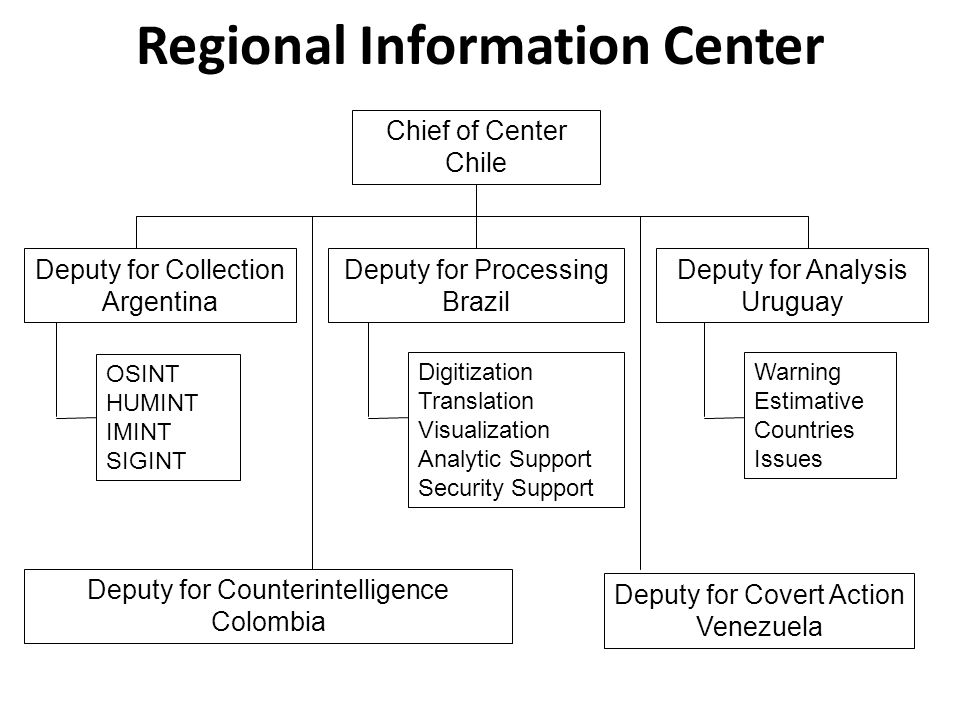 Regional Information Center Deputy for Counterintelligence Colombia Deputy for Covert Action Venezuela Chief of Center Chile OSINT HUMINT IMINT SIGINT