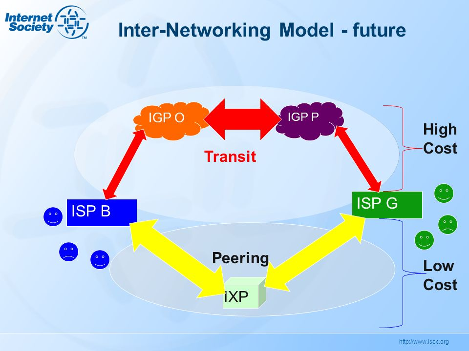 http://www.isoc.org Inter-Networking Model - future ISP B IGP O IGP P ISP G IXP Transit Peering High Cost Low Cost