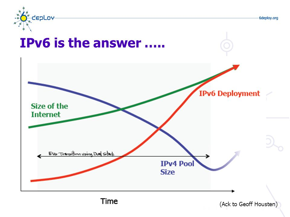 IPv6 is the answer ….. (Ack to Geoff Housten)
