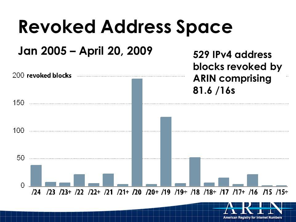 Revoked Address Space Jan 2005 – April 20, 2009 529 IPv4 address blocks revoked by ARIN comprising 81.6 /16s