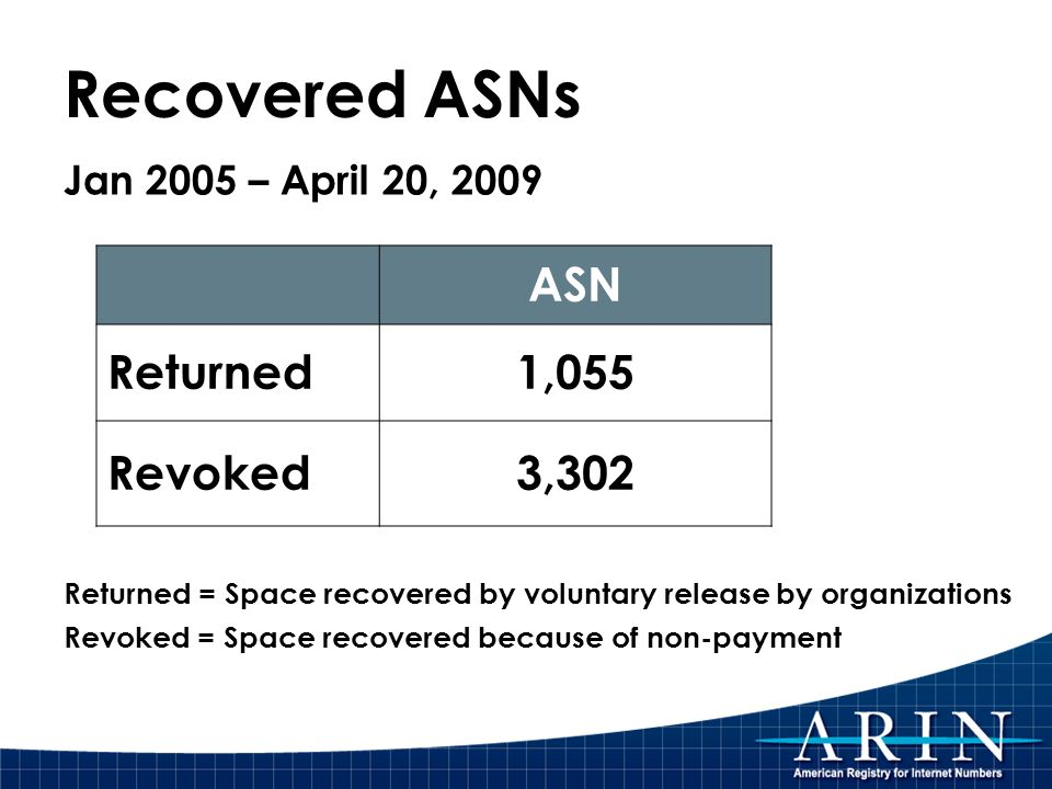 ASN Returned1,055 Revoked3,302 Returned = Space recovered by voluntary release by organizations Revoked = Space recovered because of non-payment Recov