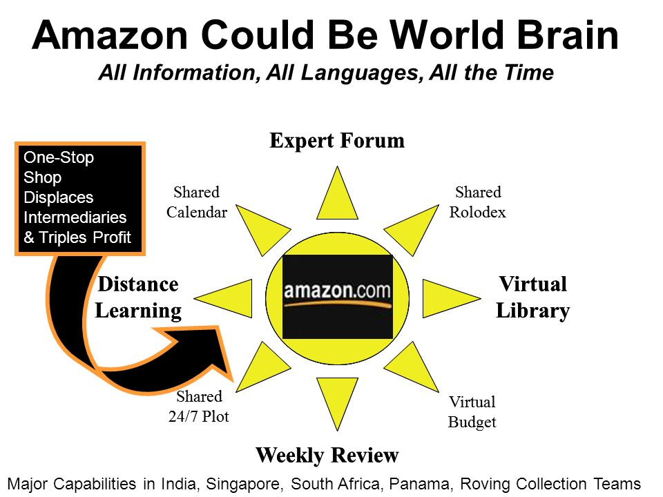 Amazon Could Be World Brain All Information, All Languages, All the Time OPG VPN Weekly Review Expert Forum Distance Learning Virtual Library Shared Calendar Virtual Budget Shared 24/7 Plot Shared Rolodex Weekly Review Expert Forum Distance Learning Virtual Library Shared Calendar Virtual Budget Shared 24/7 Plot Shared Rolodex Major Capabilities in India, Singapore, South Africa, Panama, Roving Collection Teams One-Stop Shop Displaces Intermediaries & Triples Profit
