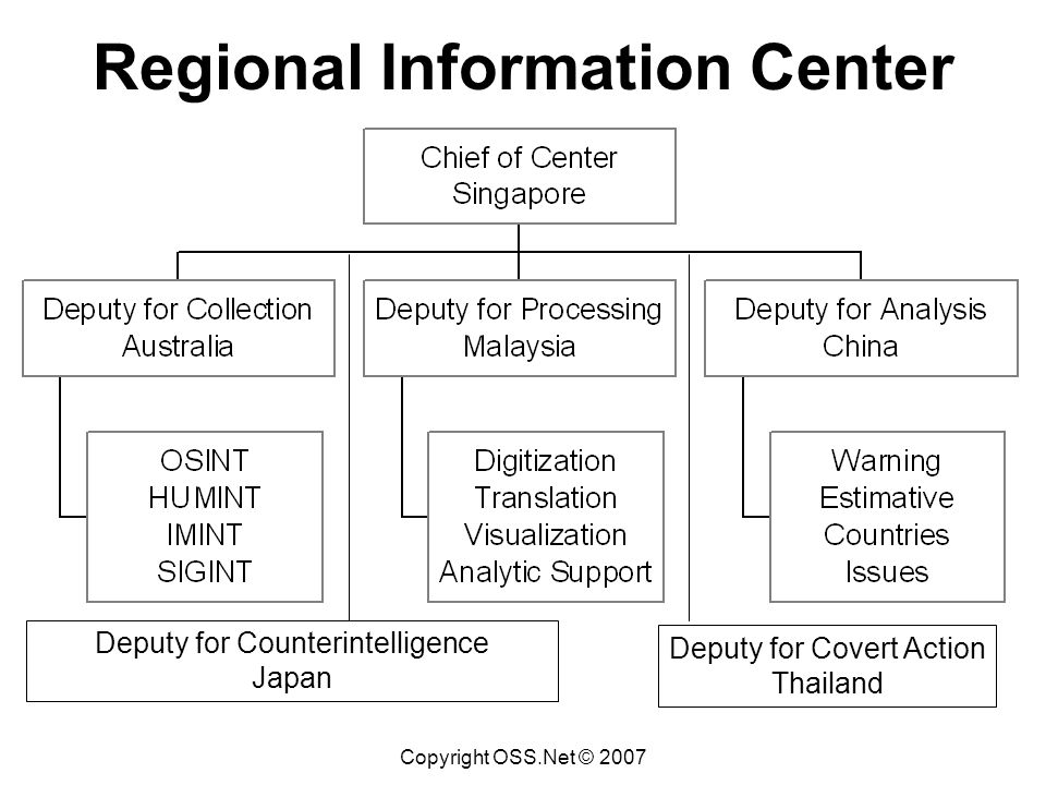 Copyright OSS.Net © 2007 Regional Information Center Deputy for Counterintelligence Japan Deputy for Covert Action Thailand