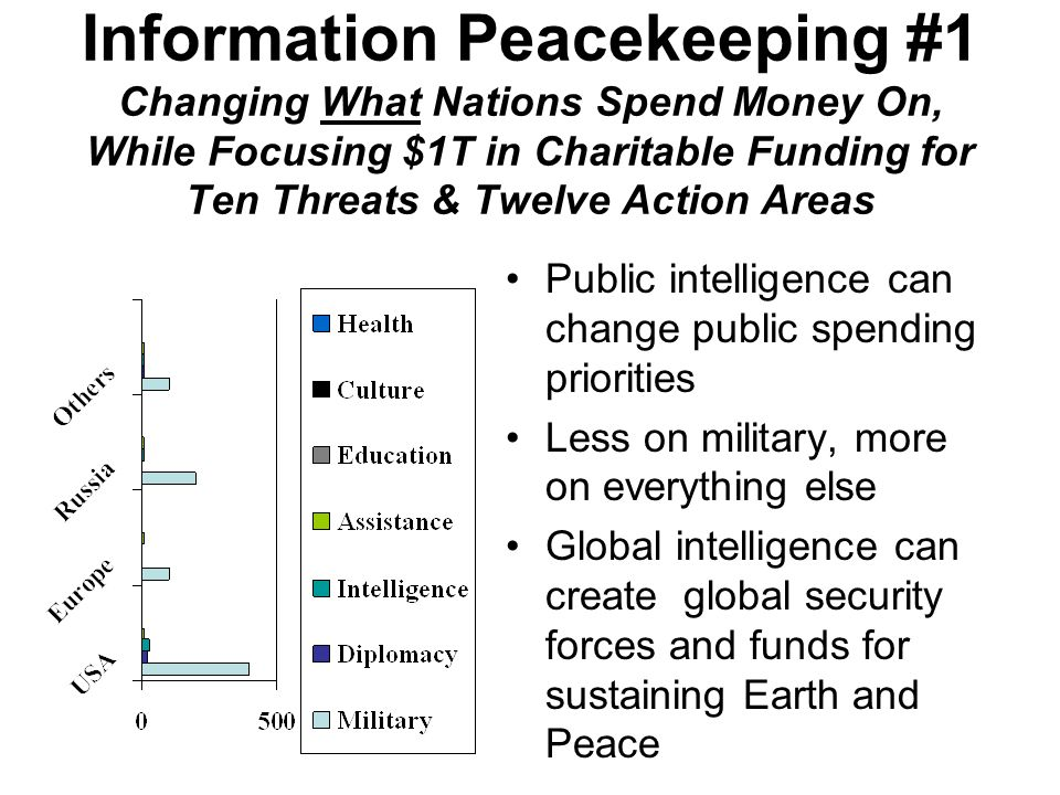 Information Peacekeeping #1 Changing What Nations Spend Money On, While Focusing $1T in Charitable Funding for Ten Threats & Twelve Action Areas Public intelligence can change public spending priorities Less on military, more on everything else Global intelligence can create global security forces and funds for sustaining Earth and Peace
