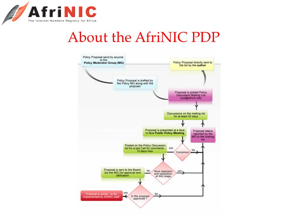 About the AfriNIC PDP
