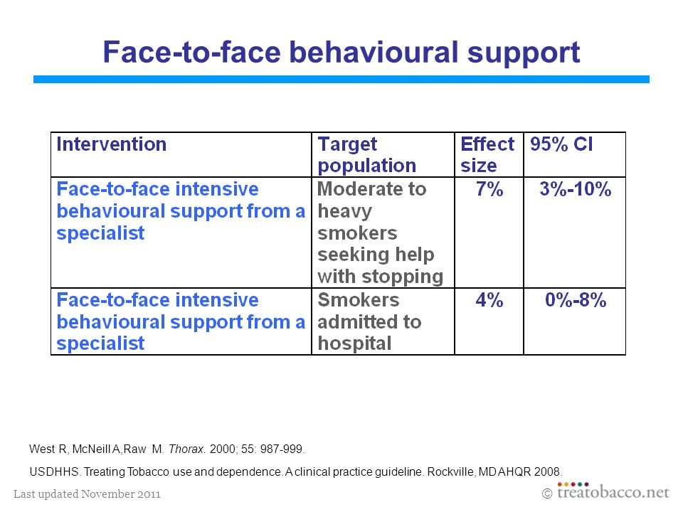Last updated November 2011 Areas for further research The elements of behavioural interventions that enhance effectiveness.