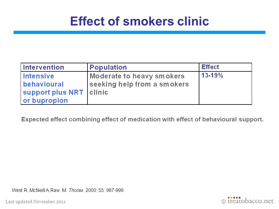 Last updated November 2011 Effect of smokers clinic West R, McNeill A,Raw M. Thorax. 2000; 55: 987-999. Expected effect combining effect of medication
