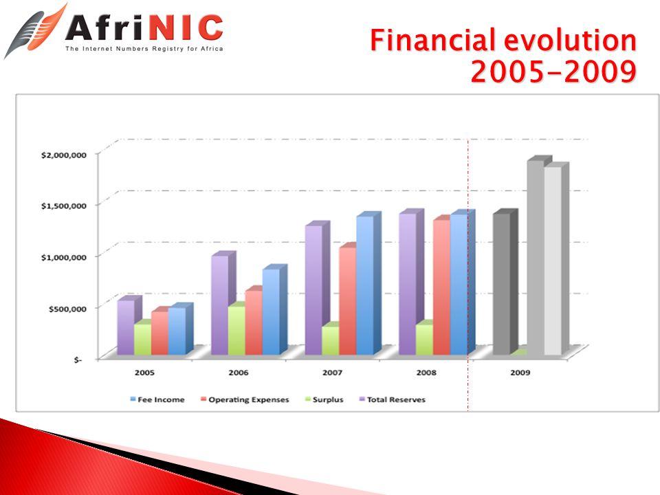 Financial evolution 2005-2009