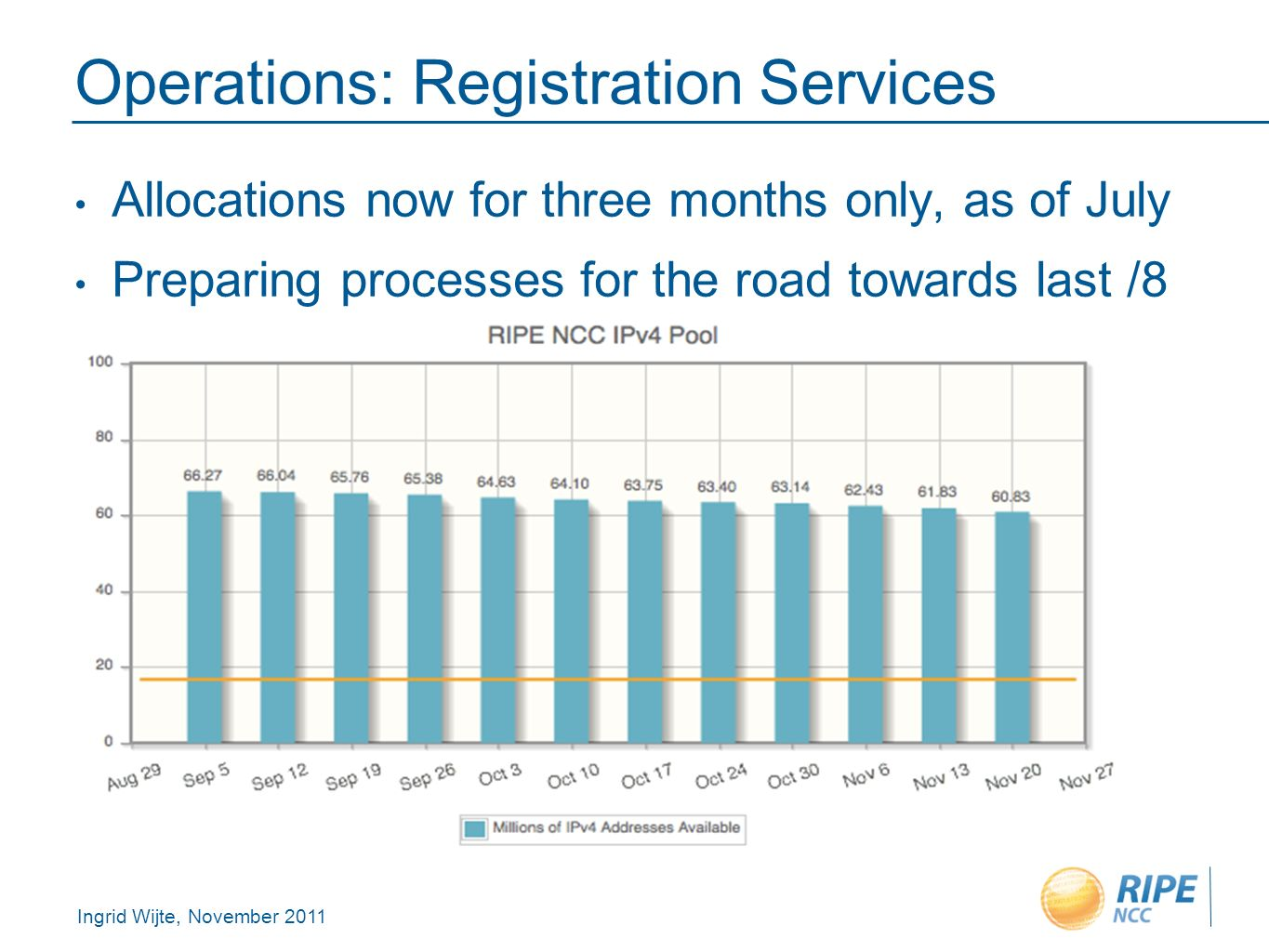 Ingrid Wijte, November 2011 Operations: Registration Services Allocations now for three months only, as of July Preparing processes for the road towards last /8