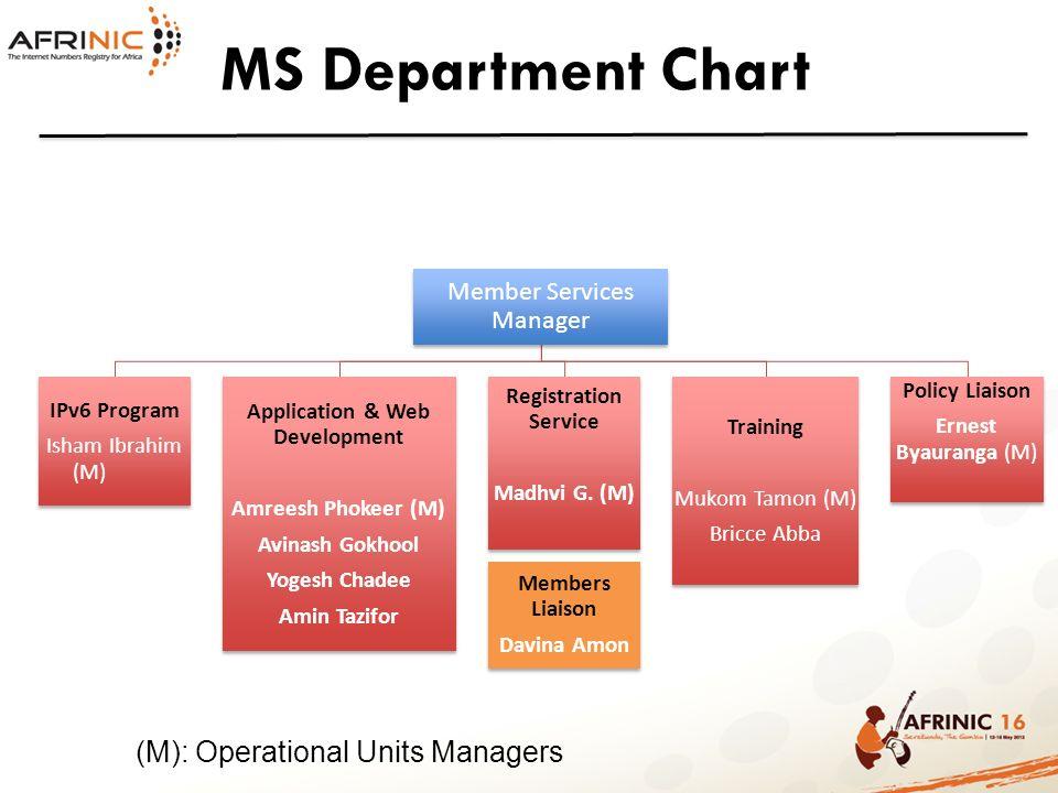 MS Department Chart Member Services Manager IPv6 Program Isham Ibrahim (M) Application & Web Development Amreesh Phokeer (M) Avinash Gokhool Yogesh Ch