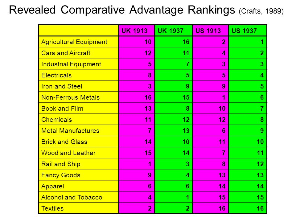 Revealed Comparative Advantage Rankings (Crafts, 1989) UK 1913UK 1937US 1913US 1937 Agricultural Equipment Cars and Aircraft Industrial Equipment5733 Electricals8554 Iron and Steel3995 Non-Ferrous Metals Book and Film Chemicals Metal Manufactures71369 Brick and Glass Wood and Leather Rail and Ship13812 Fancy Goods9413 Apparel6614 Alcohol and Tobacco4115 Textiles2216
