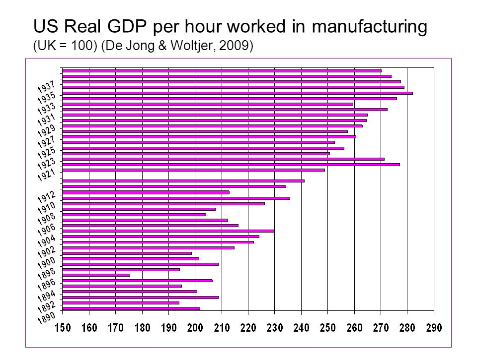 US Real GDP per hour worked in manufacturing (UK = 100) (De Jong & Woltjer, 2009)
