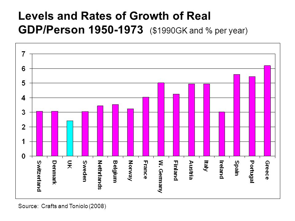 Source: Crafts and Toniolo (2008) Levels and Rates of Growth of Real GDP/Person ($1990GK and % per year)