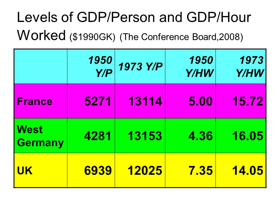 Levels of GDP/Person and GDP/Hour Worked ($1990GK) (The Conference Board,2008) 1950 Y/P 1973 Y/P 1950 Y/HW 1973 Y/HW France West Germany UK