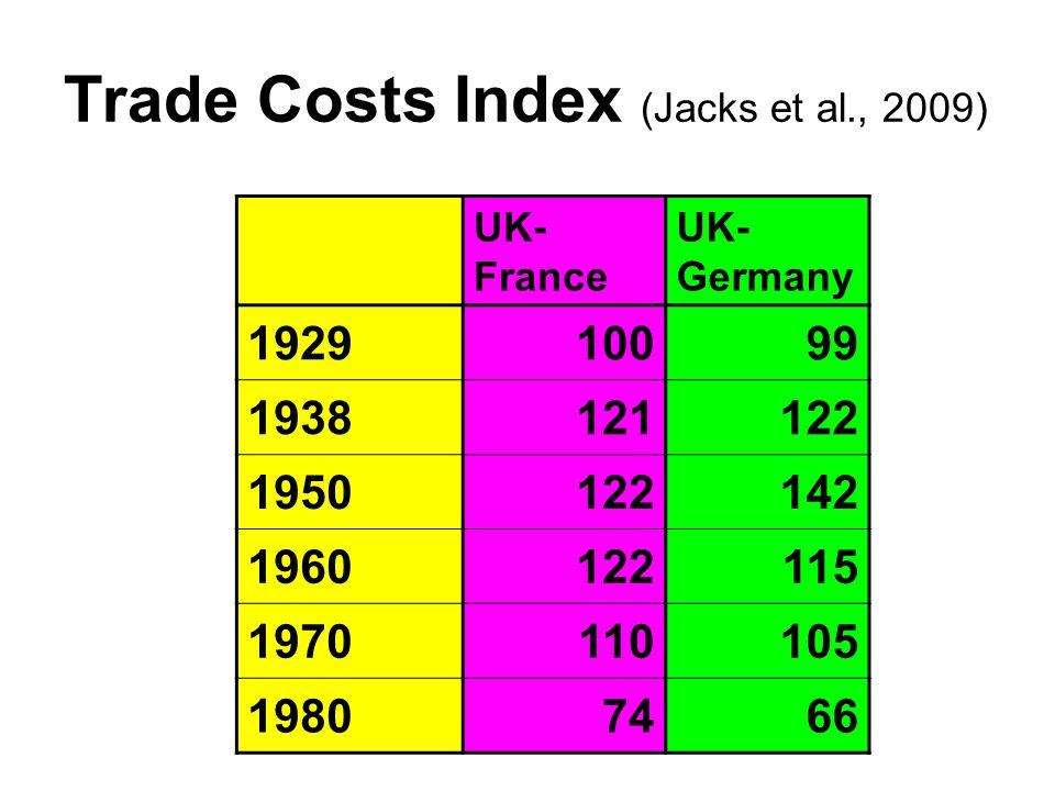 Trade Costs Index (Jacks et al., 2009) UK- France UK- Germany 192910099 1938121122 1950122142 1960122115 1970110105 19807466