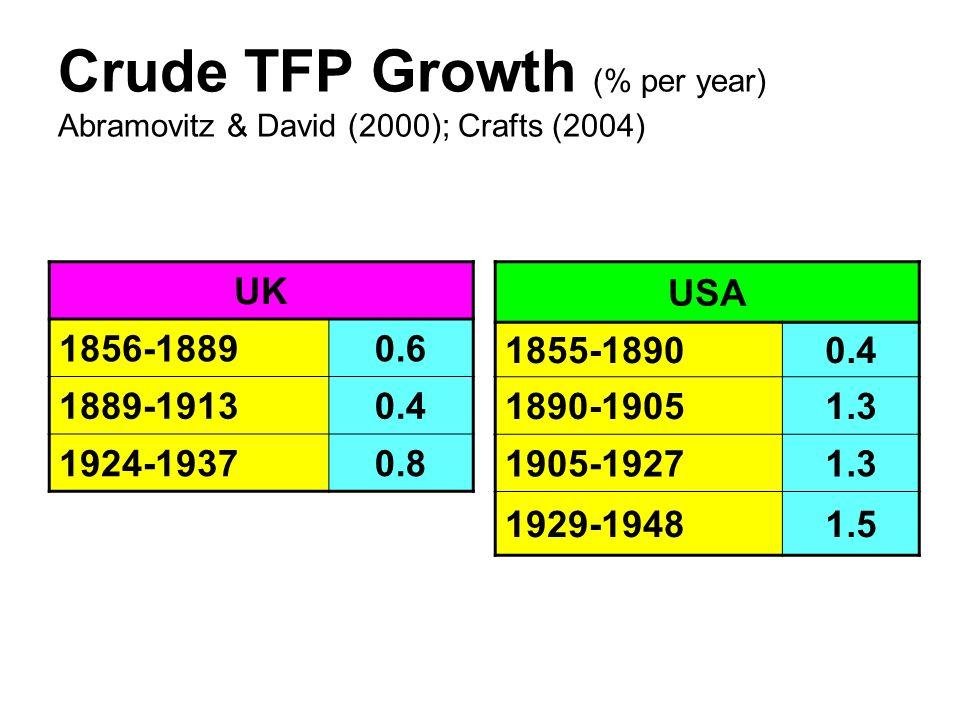 Crude TFP Growth (% per year) Abramovitz & David (2000); Crafts (2004) UK 1856-18890.6 1889-19130.4 1924-19370.8 USA 1855-18900.4 1890-19051.3 1905-19