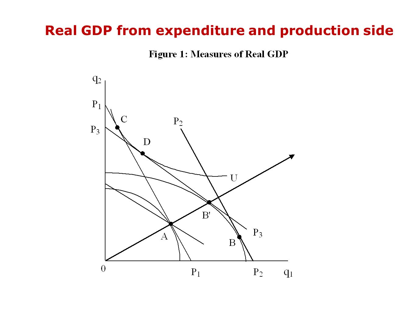 Real GDP from expenditure and production side