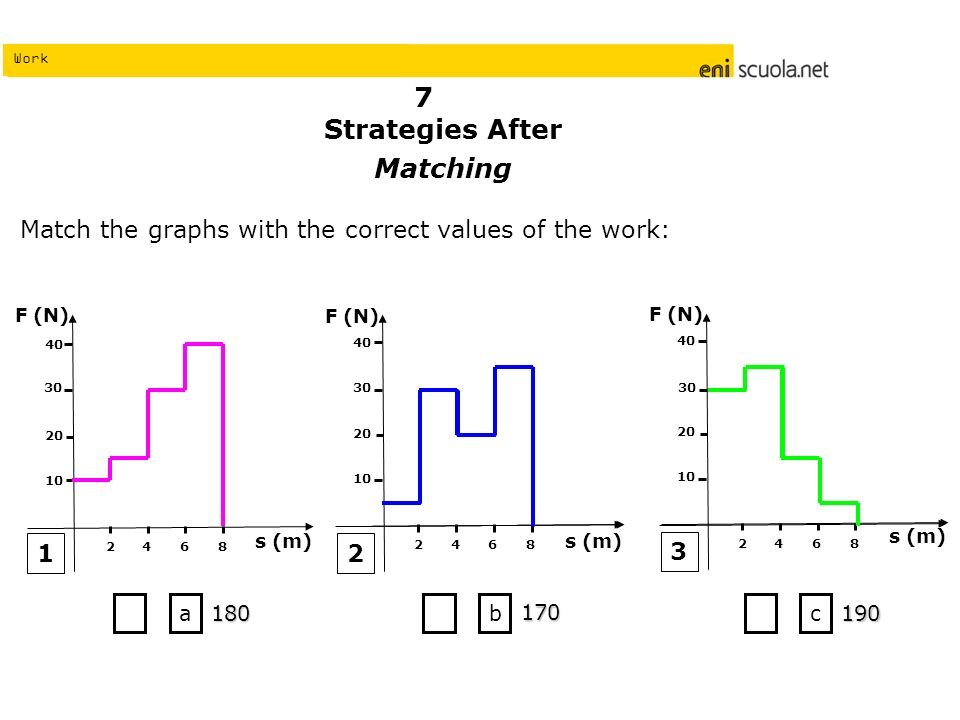 Work Strategies After Matching Match the graphs with the correct values of the work: 1 a 180 b 170 c F (N) s (m) F (N) s (m)