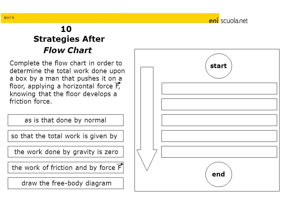 Work Strategies After Flow Chart Complete the flow chart in order to determine the total work done upon a box by a man that pushes it on a floor, appl