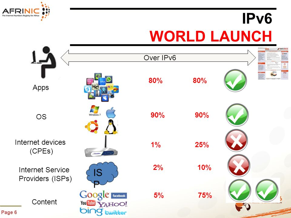 Page 6 IPv6 WORLD LAUNCH Page 6 IS P Apps OS Internet devices (CPEs) Internet Service Providers (ISPs) Content 80% 90% 25% 10% 75% 80% 90% 1% 2% 5% Over IPv6