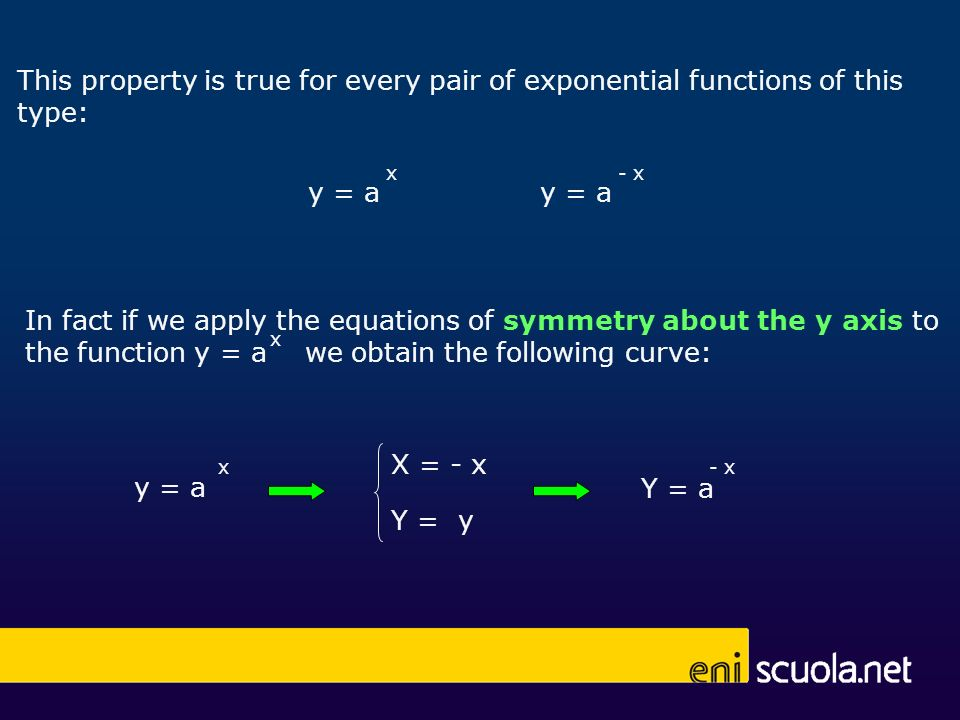 In fact if we apply the equations of symmetry about the y axis to the function y = a we obtain the following curve: Y = a - x y = a x X = - x Y = y This property is true for every pair of exponential functions of this type: y = a x - x x