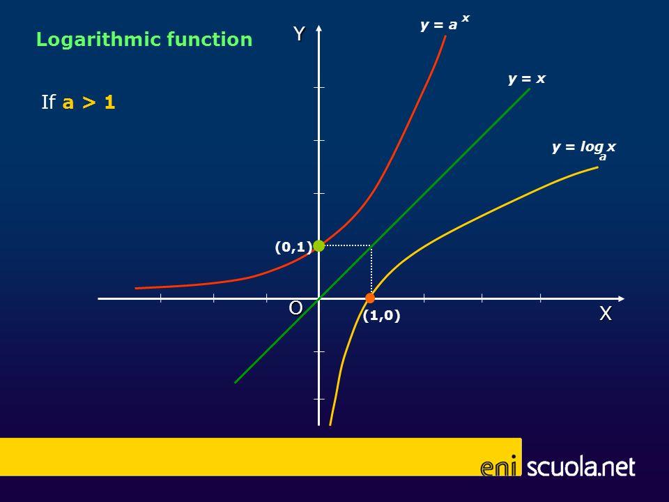 X Y O (0,1) (1,0) If a > 1 y = log x a y = a x y = x Logarithmic function