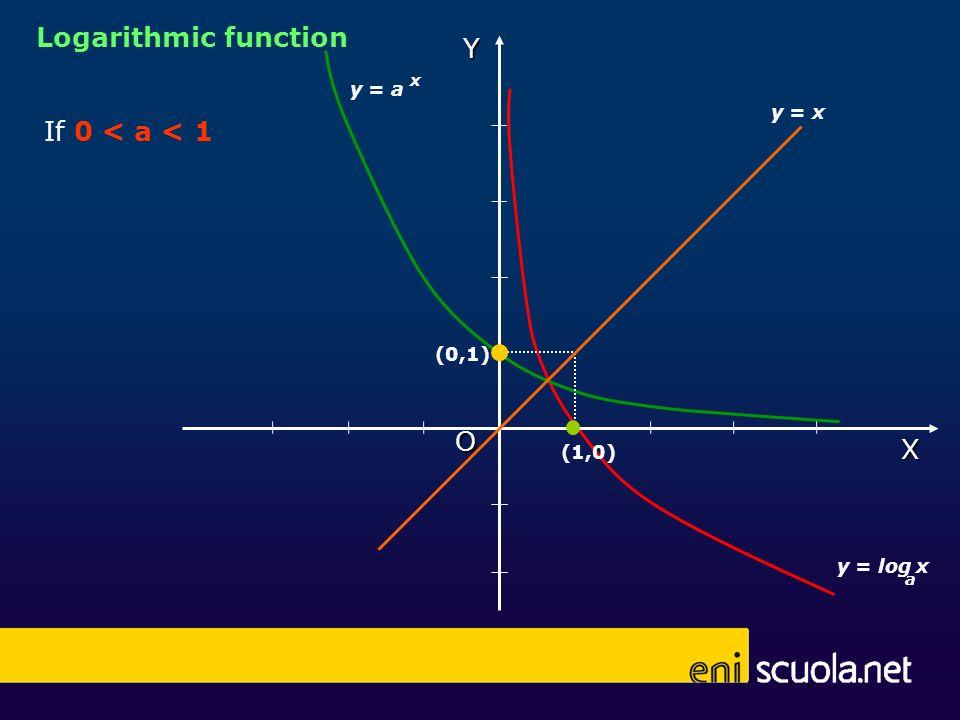 If 0 < a < 1 y = log x a y = a xX Y (0,1) (1,0) y = x O Logarithmic function