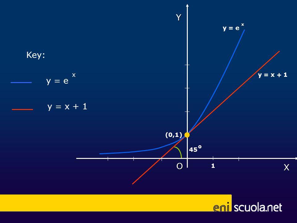 y = e x y = x + 1 Key: X Y O (0,1) 1 y = e x y = x + 1 45 °