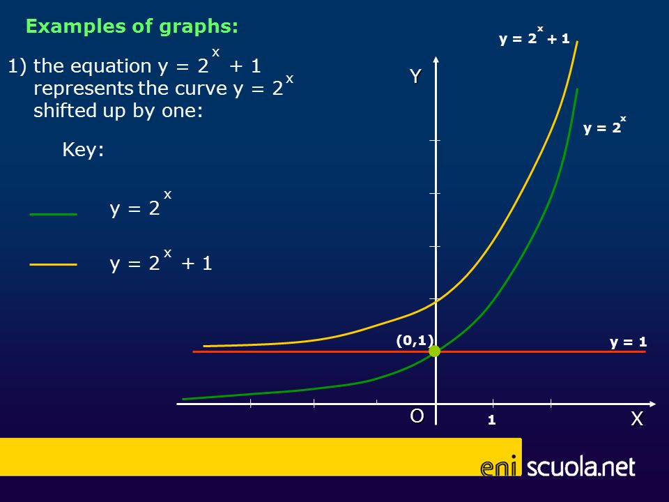 x x 1) the equation y = 2 + 1 represents the curve y = 2 shifted up by one: y = 2 x y = 2 + 1 x Key: Y (0,1) 1 y = 1 O X y = 2 x y = 2 + 1 x Examples of graphs: