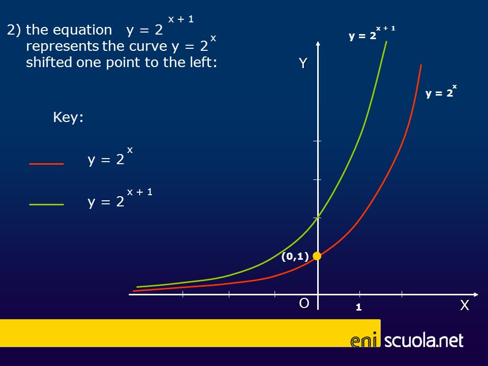 y = 2 x x + 1 Key: Y (0,1) 1 x + 1 x 2) the equation y = 2 represents the curve y = 2 shifted one point to the left: X O y = 2 x x + 1