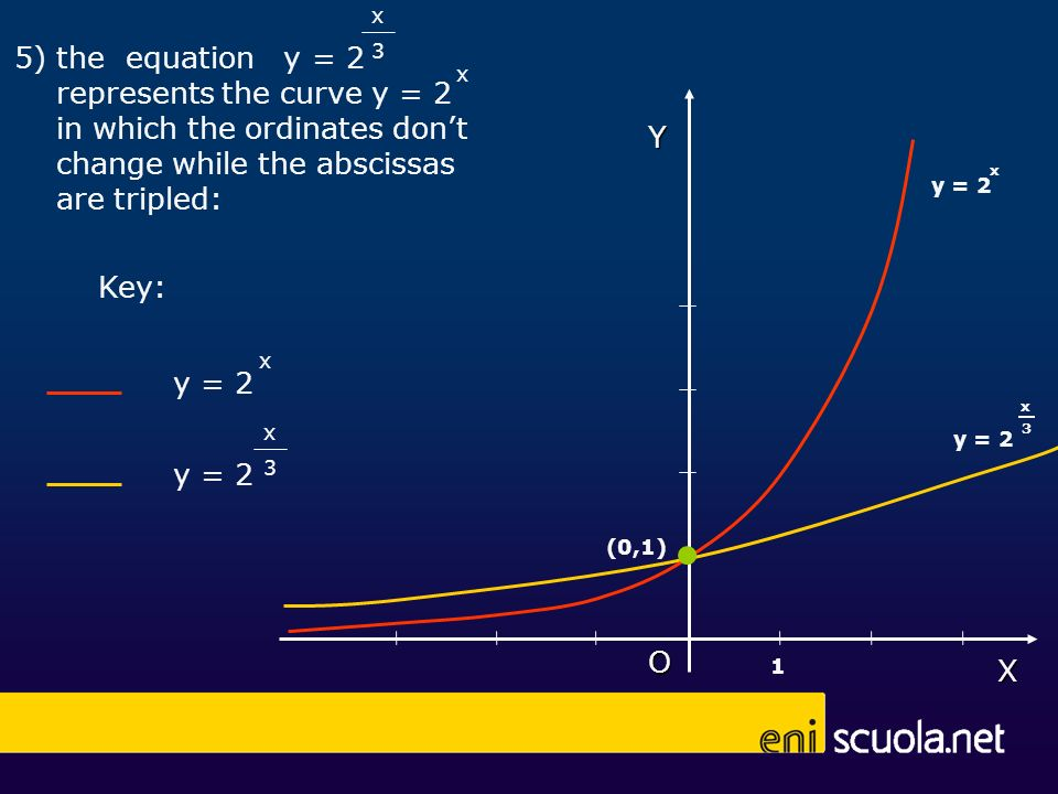 X O x 5) the equation y = 2 represents the curve y = 2 in which the ordinates dont change while the abscissas are tripled: 3 x y = 2 x Key: y = 2 3 xY