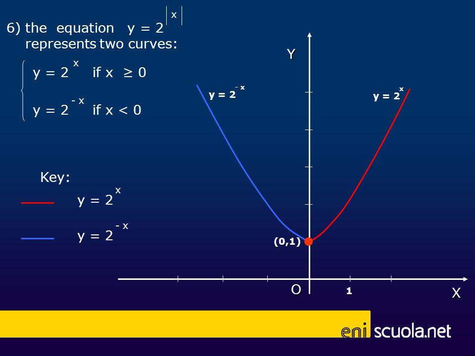 x x - x Key: Y (0,1) 1X O 6) the equation y = 2 represents two curves: y = 2 x - x if x 0 if x < 0 y = 2 x - x
