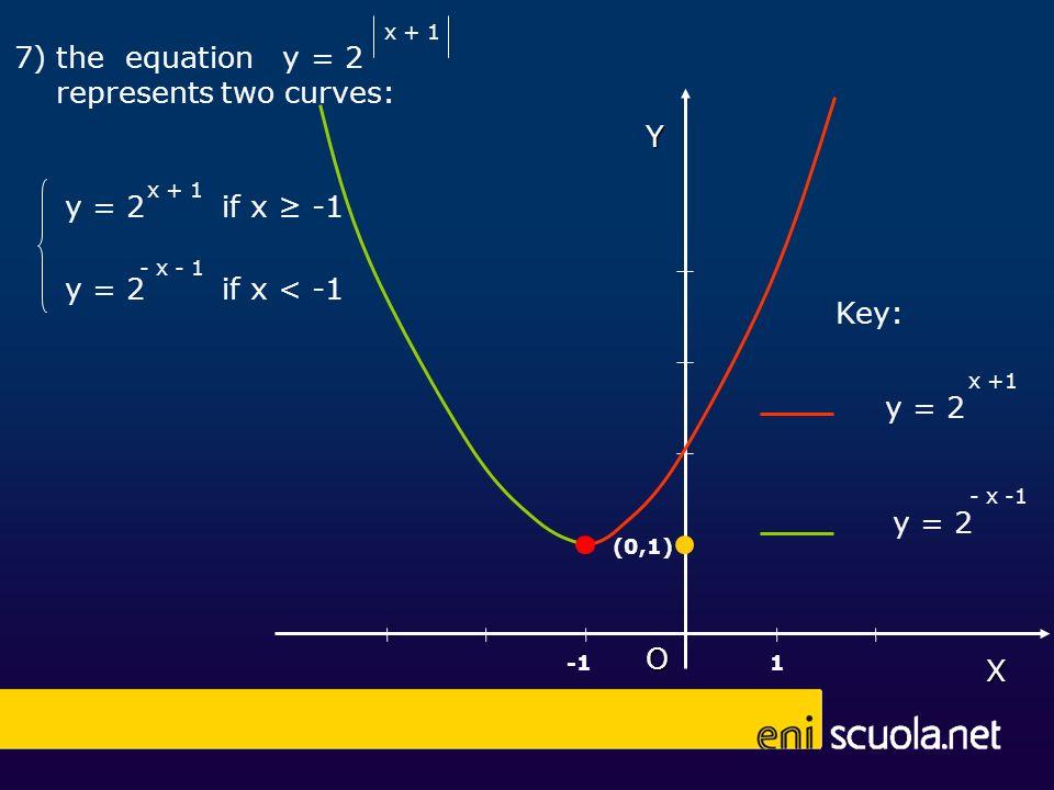 X 7) the equation y = 2 represents two curves: x + 1 y = 2 - x - 1 if x -1 if x < -1 Y (0,1) O 1 y = 2 x +1 y = 2 - x -1 Key: