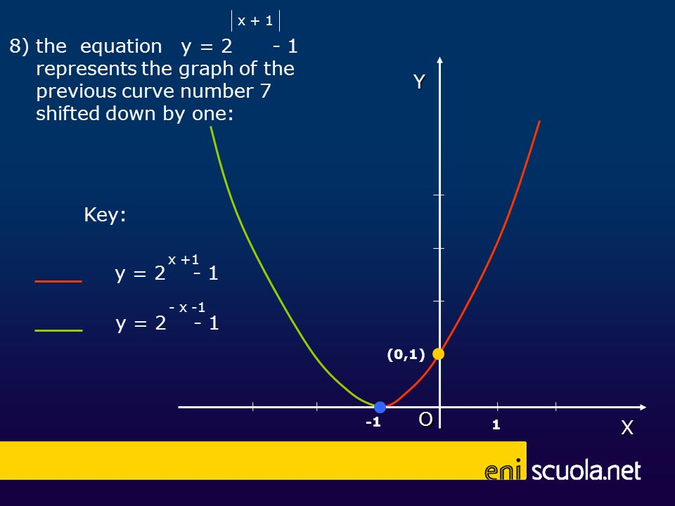 X O 8) the equation y = 2 - 1 represents the graph of the previous curve number 7 shifted down by one: x + 1Y (0,1) 1 y = 2 - 1 x +1 y = 2 - 1 - x -1 Key: